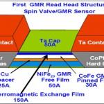 GMR-i avastamine, välja töötamine ja tulevik: Nobeli preemia 2007