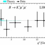 LHCb eksperimendi tulemused seavad osakeste standardmudeli kahtluse alla