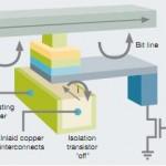 Magnetilised suvapöördusmälud (MRAM)