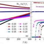 Hõbeda aatomid pärsivad Bi4O4S3 ülijuhtivust