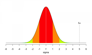 5sigma1