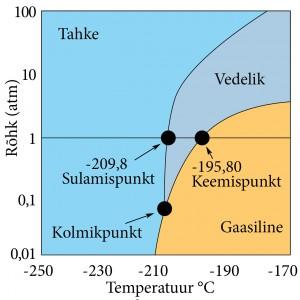 5665_L2mmastiku_faasidiagramm